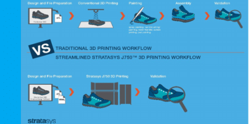 STRATASYS Invents 3D Printing Again   GeoInformatics