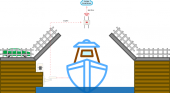 Controlling shipping traffic in canals with wireless sensors